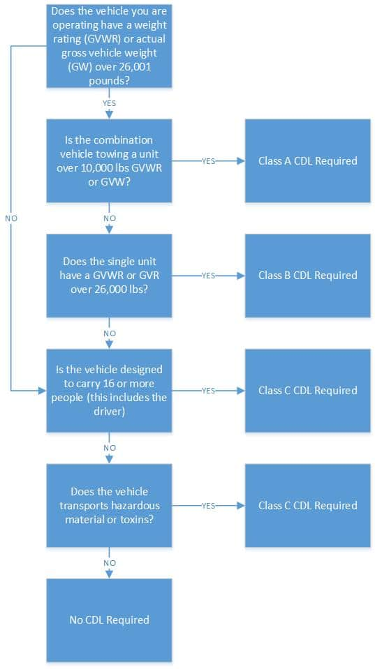 Do I need a CDL License?